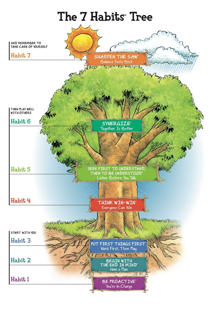 7 habits tree from https://www.leaderinme.org/the-7-habits-of-happy-kids/
